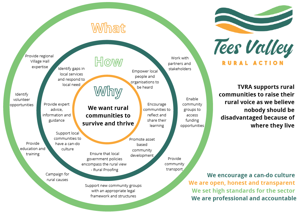 Tees Valley Rural Action Trustee Recruitment Applications Now Open